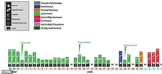 The Portland police timeline shows how dozens of people were arrested in the early days and weeks after Floyd's death. The numbers for each date show the number of people arrested, while the symbols show various kinds of protest violence