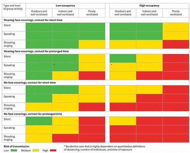 The researchers made a graphic to show the risk of SARS-CoV-2 transmission from people who do not have symptoms in different settings. A bar would be under 'high occupancy, poorly ventilated, and without face coverings, showing even when no one is speaking, there is still a high risk