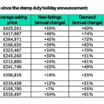Stamp duty holidays prove popular as demand outstrips supply