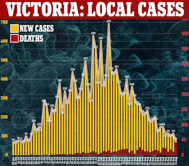 Monday's figures bring the state's toll from the virus to 565 and the national total to 652