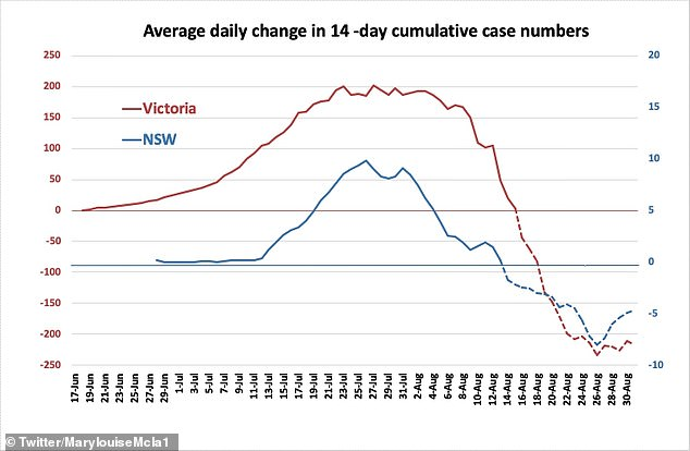 Professor Mary-Louise McLaws' graph shows the 14-day average in changes to the cumulative coronavirus cases in Victoria and NSW. 'Lockdown is working,' she tweeted on Monday