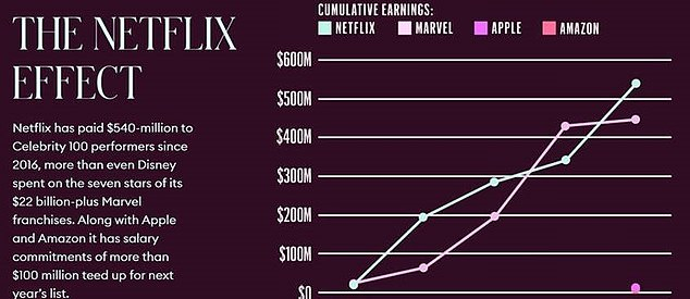 In the past year alone Netflix, Apple and Amazon paid stars on the list $300million, Netflix accounting for two thirds of that payout. Over the past four years Netflix has paid $540million to Celebrity 100 performers since 2016, more than Disney's Marvel, Apple and Amazon