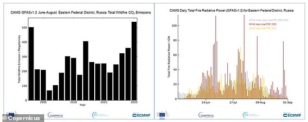 Left: Total estimated wildfire CO2 emission in megatonnes between June and August 2020 in the Eastern Federal District, Russia. Right: Daily Total Fire Radiative Power between June to August for 2020 (red), 2019 (yellow) and the mean daily between 2003-2018 (grey) for Eastern Federal District, Russia