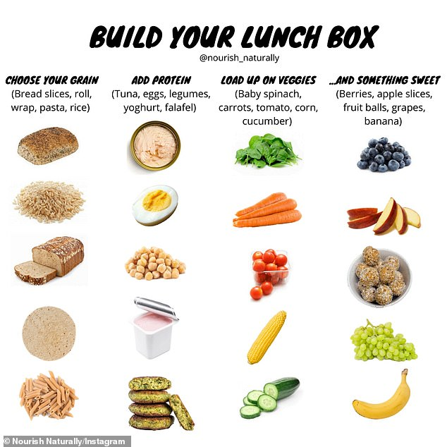 The food groups to include are lean meats and protein, grains, vegetables and legumes, fruit and dairy or a dairy alternative (good foods to include pictured)