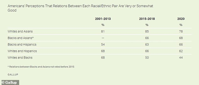 The Gallup survey also looked at perceived relations between white Americans and other minority groups, which were less polarized than white-black relations