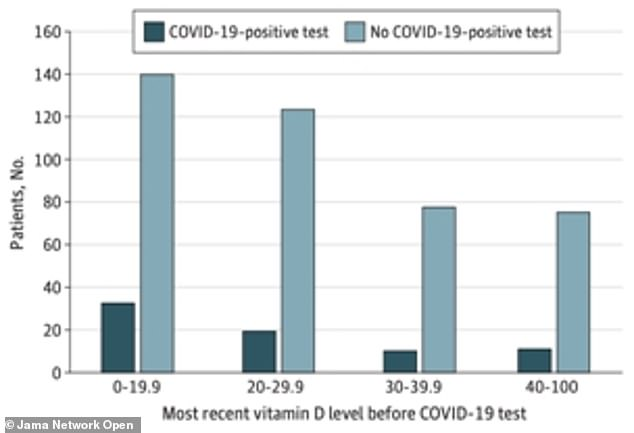 University of Chicago researchers studying 500 Americans' vitamin D levels found 60 per cent higher rates of Covid-19 among people with low levels of the 'sunshine vitamin'