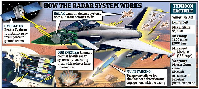 The RAF Typhoons will be able to jam enemy radar signals from hundreds of miles away