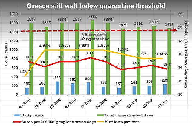 Scotland and Wales have imposed restrictions on Greece, even though the case rates are still relatively low