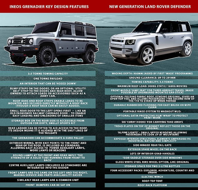 How does the Ineos Grenadier compare to the new Land Rover Defender? Here's a head-to-head checklist of their performance and statistics