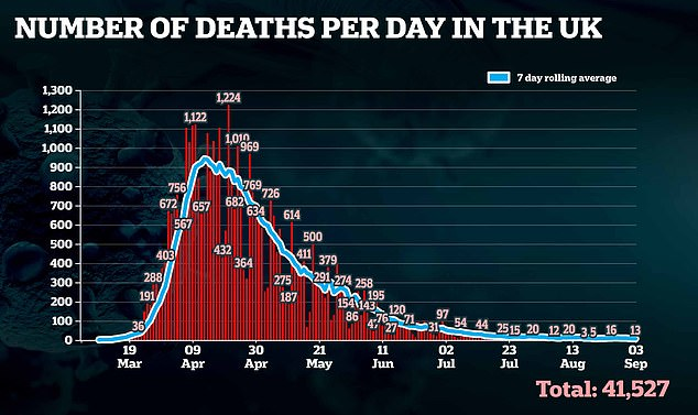 Britain has recorded another 13 coronavirus deaths today