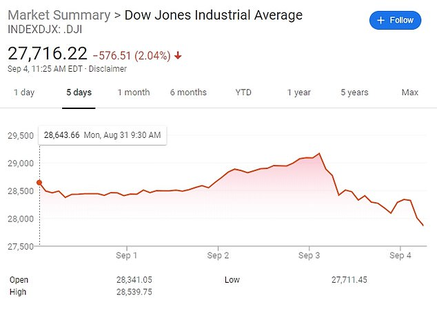 The Dow Jones Industrial Average fell more than 500 points in early morning trading on Friday as Wall Street's main indexes plunged and a huge sell off of technology stocks continued for a second day