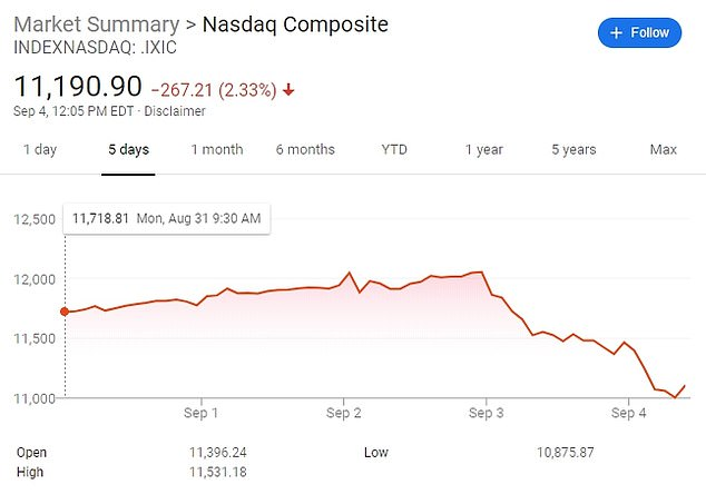 The S&P 500 and Nasdaq suffered their worst day in nearly three months on Thursday as investors booked gains. They continued to drop on Friday for the second day