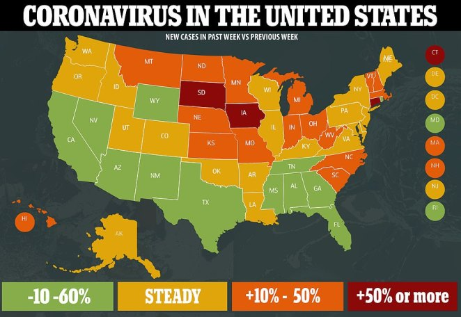 New infections are the lowest they have been since late June and have been declining nationally for six straight weeks now. In the last week, several Midwestern states including South Dakota and Iowa have seen an uptick in cases