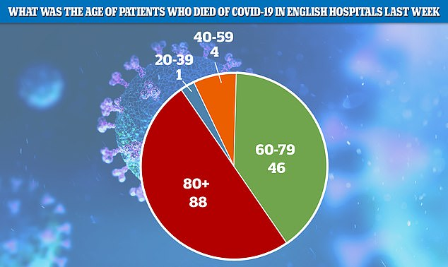 One Government adviser has suggested a Swedish-style effort to keep workplaces open while advising older people to stay at home. Pictured, the age of patients who died in hospitals in England during a week in mid-August
