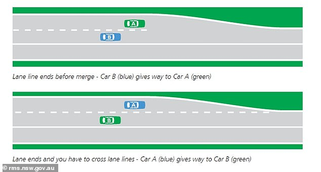 When crossing broken lines and merging into the right lane, a driver must give way before crossing