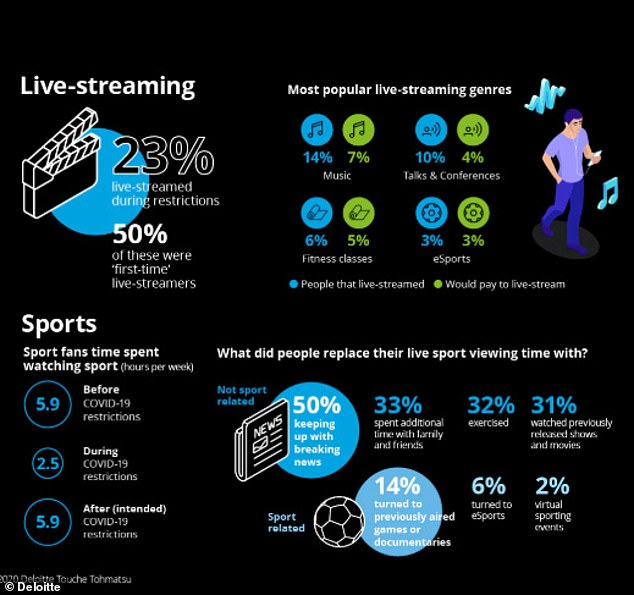 Two thousand people were surveyed as part of the study by Deloitte, and revealed the most watched content of 2020 was television news