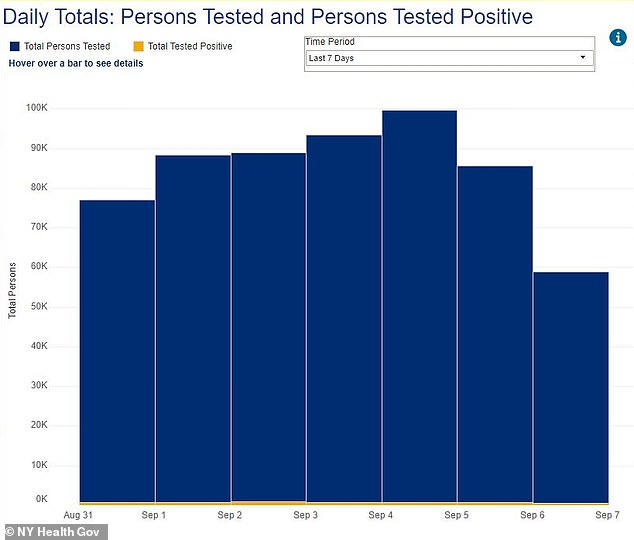 New York state's COVID-19 positivity rate remained below one percent for 31 days straight, the governor proudly announced Monday. This graph shows the number of people tested over the past seven days in blue and the number of positive results in yellow in below it