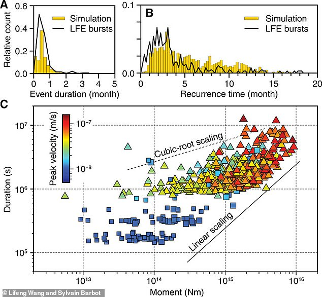 The team developed mathematical models and laboratory experiments using rocks, along with simulations of Parkfield that shows fault activity a great depths over the past 300 years. The researchers observed that, after a big quake ends, the tectonic plates that meet at the fault boundary settle into a go-along, get-along phase