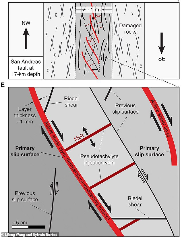 Friction is created by the motion that gradually pushes out heat - temperatures can reach 650 degrees Fahrenheit. The surrounding rocks lose their solidity and become more fluid-like, which makes the bedrock unstable and allows the plates to slide past each other rapidly - causing an earthquake