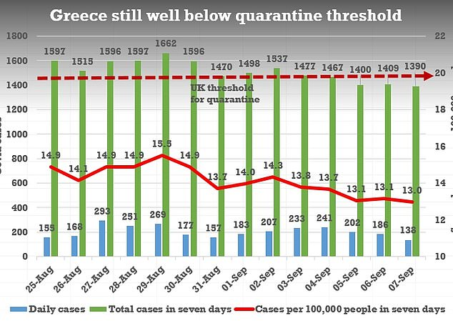 Greece as a whole is still well below the threshold for the UK considering quarantine measures - but some of the Greek islands have higher case numbers
