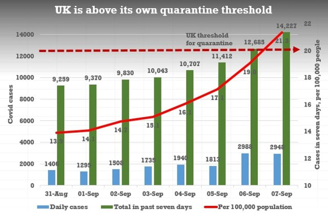 The latest surge in infection figures means the UK is above its own threshold for imposing quarantine on other countries