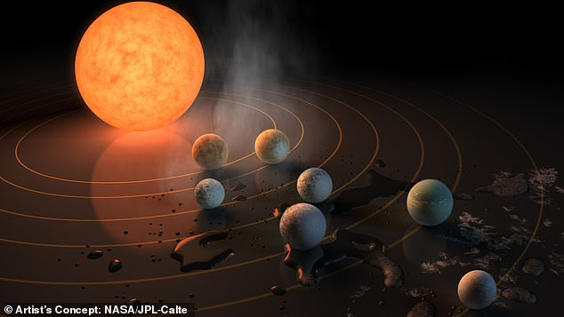 The TRAPPIST-1 system contains one planet on the new list of 45 potentially Earth-like worlds - in this system it is known as TRAPPIST-1 d - the fourth from the star