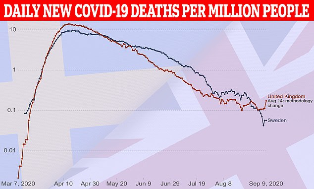 A graph shows how the number of new coronavirus deaths per million people has changed in Sweden and the UK