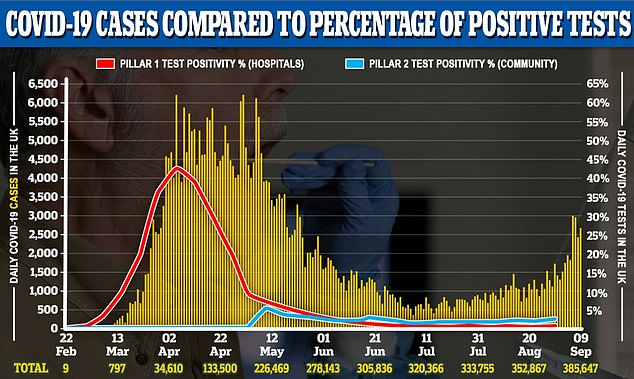 Although cases have risen, the positive test rate - how many people test positive out of all those tested - has not reached levels seen during the pandemic. This gives an indication that some cases are due to more focused testing in hotspots