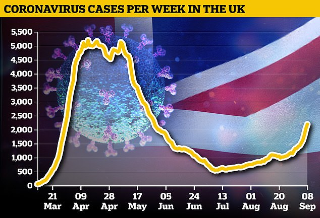 The seven-day average number of people testing positive for the coronavirus has spiked sharply, rising from 860 on August 10 to more than 3,000 this week