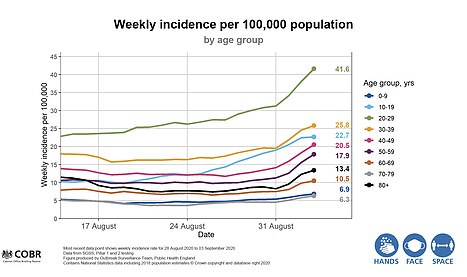 The weekly incidence per 100,000 people