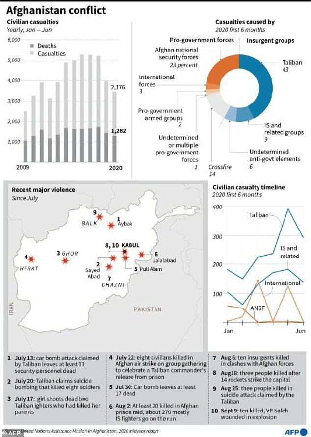 A graphic shows the extent of violence in Afghanistan that has continued in 2020