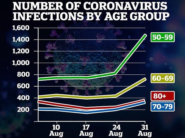Les données de PHE suggèrent que les cas de Covid-19 augmentent chez les plus de 50 ans, alors que de hauts responsables ont mis en garde hier soir contre des signes `` inquiétants '' pour les groupes à haut risque