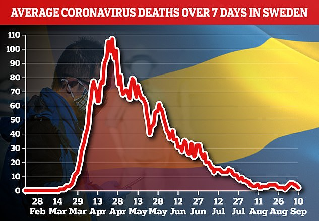 SWEDEN DEATHS: ...but deaths continued to fall despite the summer spike and the last week saw only 11 new fatalities linked to the virus