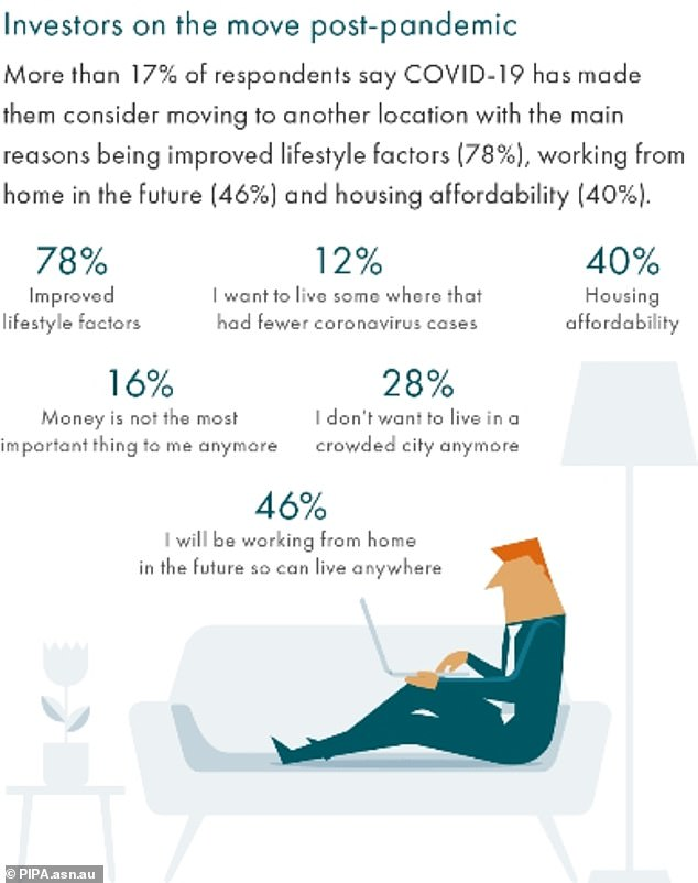 Thisgraphic from Property Investment Professionals of Australia points out the various reasons why 17 percent of homebuyers are considering moving to regional areas