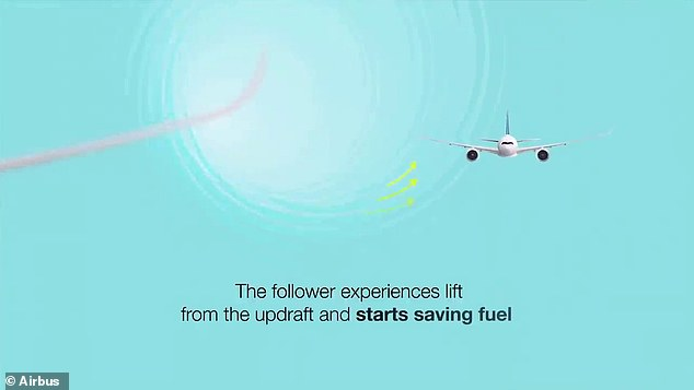 The concept — which the European aerospace firm has dubbed fello'fly — will see planes fly relatively close behind each other, so the trailing craft can get free lift. This comes from the smooth updraught that flows around on the edges of the leading aircraft's turbulent wake