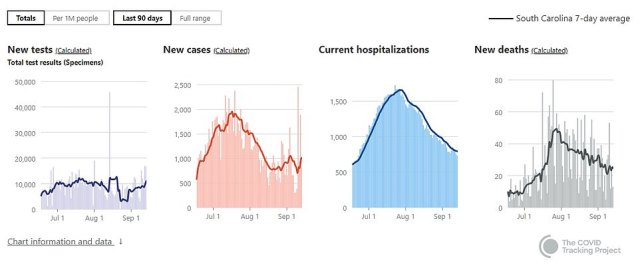 South Carolina's infection peaked at 2,454 on September 11 with the state now recording more than 132,600 cases.