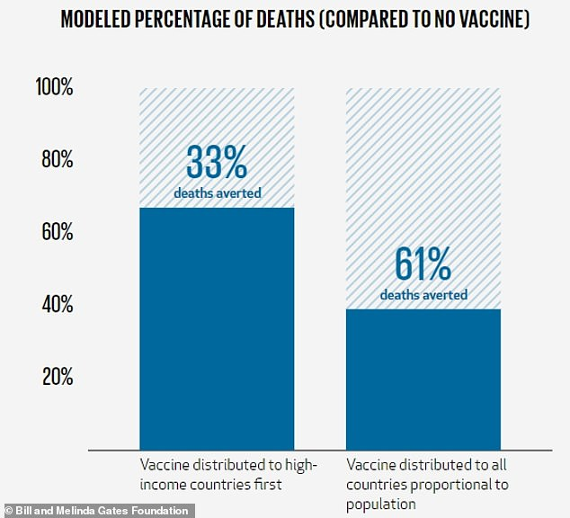 The Gates Foundation Goalkeeper report found that economic turmoil has wiped out 25 years of progress on global vaccination, but found that ensuring all nations get a COVID-19 vaccine could prevent 61% of deaths - nearly twice as many as would be avoided if only high-income countries get the shot