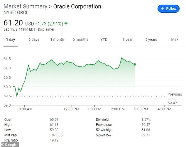 News of the agreement sent the share price of Oracle higher on Tuesday by nearly 3 per cent