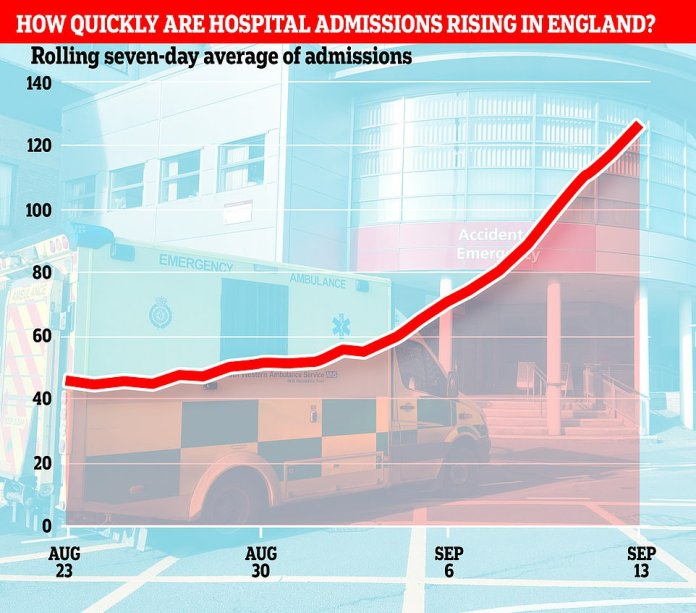 Hospital admissions — another way of measuring the severity of the pandemic — have doubled in England over the past ten days. More than 150 newly-infected patients required NHS treatment on Sunday, up from a rolling seven-day average of 52 on the last day of August