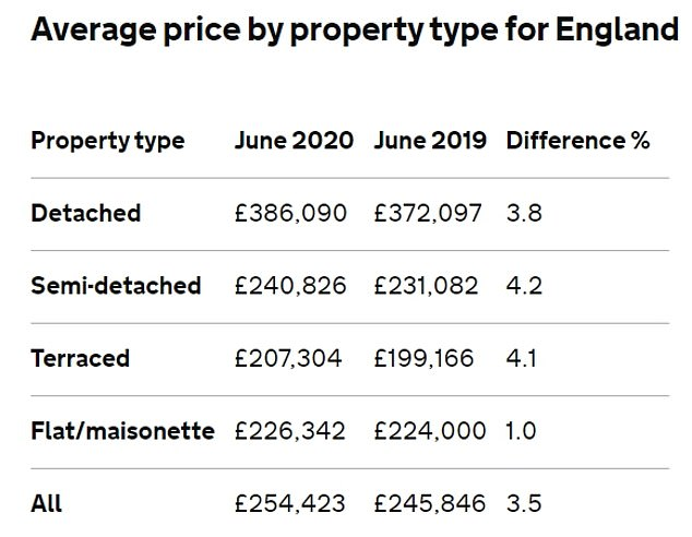 In demand: Townhouses and semi-detached houses saw the strongest price growth