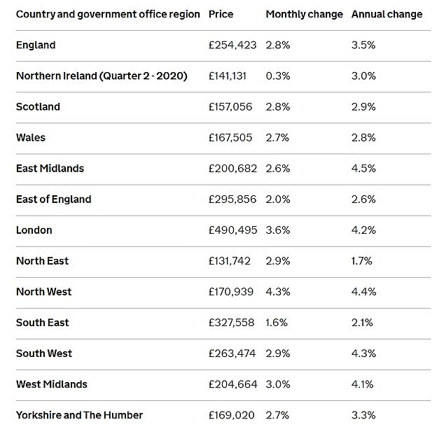 The highest annual growth was recorded in the East Midlands, where average house prices rose 4.5%, while the lowest occurred in the North East, where prices rose 1 , 7%.