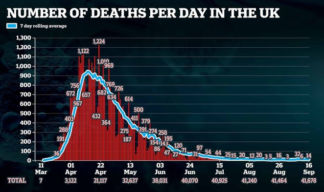The UK has announced a further 14 Covid-19 deaths in the preliminary count, although the final figure can sometimes differ