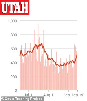 Cases in Utah have been increasing the last week with more than 560 cases reported on Tuesday