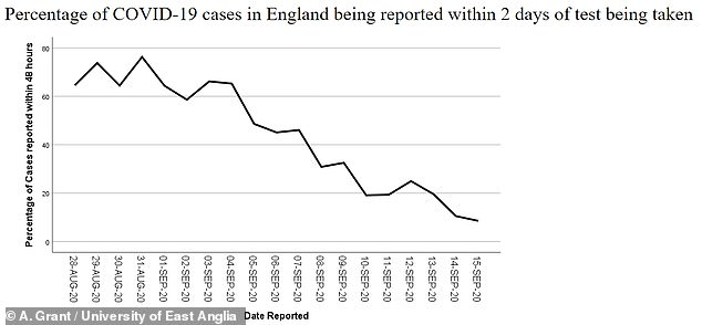 'Until the end of August, about 70 per cent of tests were reported two days after swabs were taken,' said Dr Grant. 'But this has been falling steadily. On Tuesday 15th September, this figure had fallen to nine per cent'