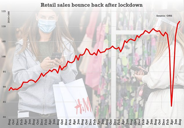 Retail sales were up 0.8 per cent last month from July, fueled by home improvements and continuing high levels of online shopping