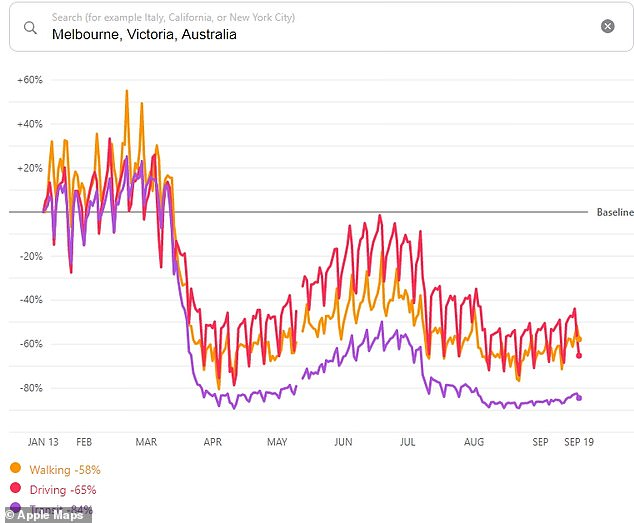 Apple Data showed public transport, car and foot traffic in Melbourne are still well below average in September