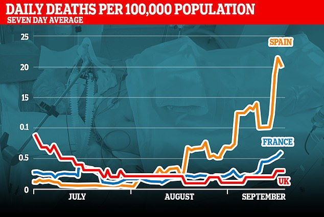 Spain's death rate is currently the worst in Western Europe, prompting fears that the UK's could also increase if there is a similar rise in cases