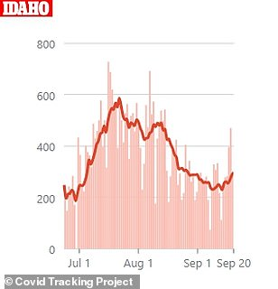 There has been an uptick of cases across Idaho after declining since mid-July