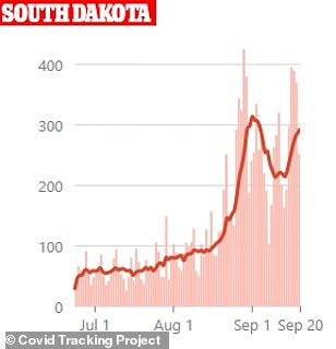 South Dakota's cases are rising against after declining rapidly in early September. Cases spiked in mid-August