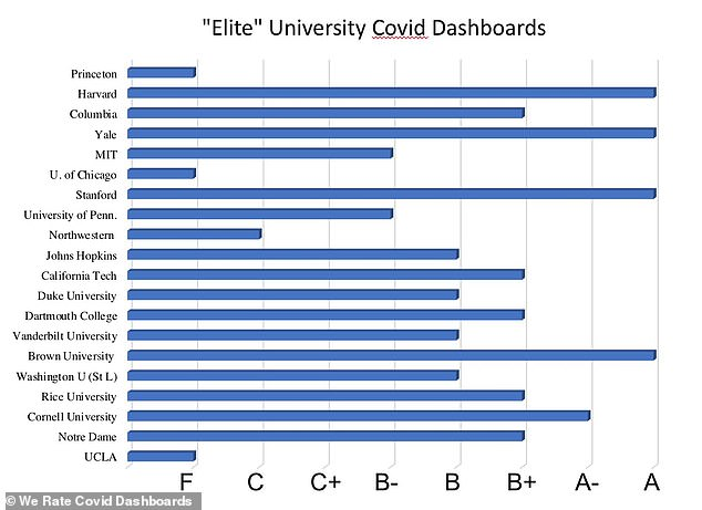 The site We Rate COVID Dashboards, which was founded by researchers from major universities including Harvard and Yale, ranks the COVID-19 dashboards of various colleges